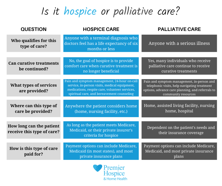Hospice and Palliative Care - What's the Difference - Premier - comparative chart